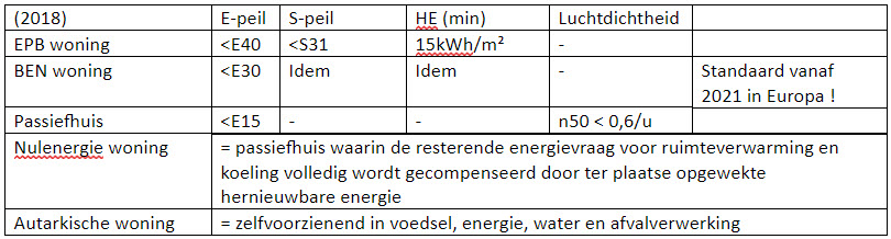 Energie en duurzaamheid